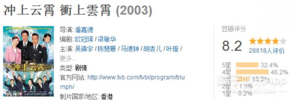 香港回归20周年:20部经典港剧,那些年我们坐在电视机前追剧的时光! -5954a5e665586
