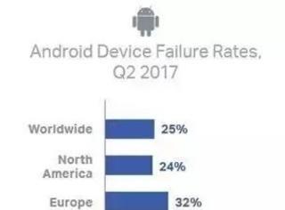 哪个地区的 iPhone 质量最差,调查结果扎心了